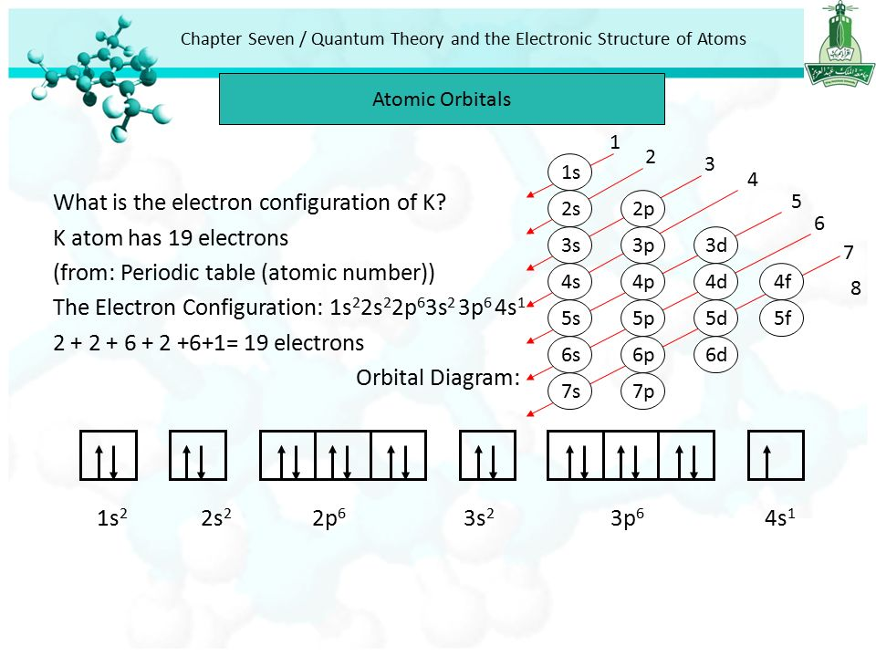 Chapter seven quantum theory and the electronic structure of atoms chapter seven quantum theory and the electronic structure of atoms atomic orbitals what is the urtaz Choice Image