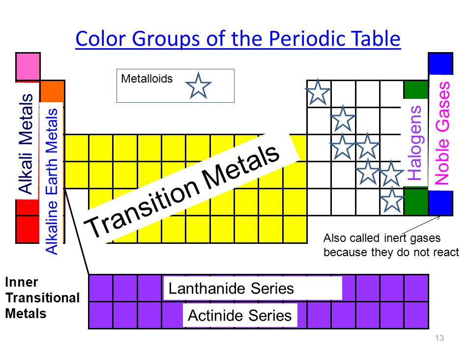 Periodic table 1 history of the periodic table ppt download 13 color groups of the periodic table alkali metals alkaline earth urtaz Images