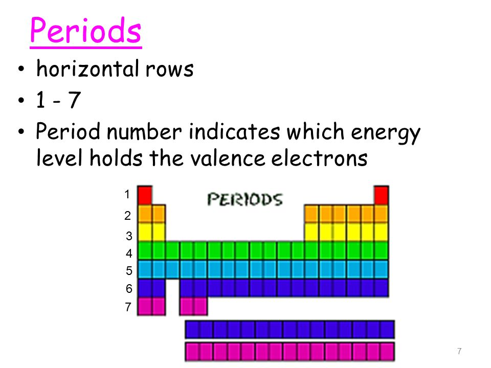 Periodic table 1 history of the periodic table ppt download 7 horizontal rows 1 7 period number indicates which energy level holds the valence electrons periods 1 2 3 4 5 6 7 7 urtaz Image collections