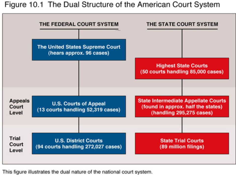 dqs dual court system Us court system the us supreme court building in washington d c -each state has a court system that exist independently from the federal courts.