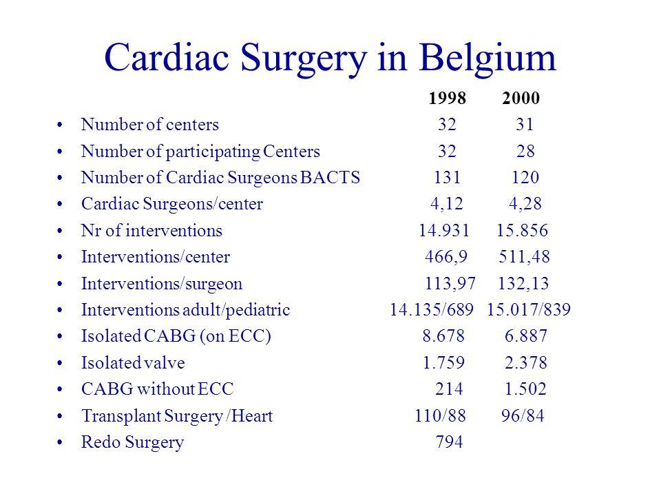 3 Cardiac Surgery ...
