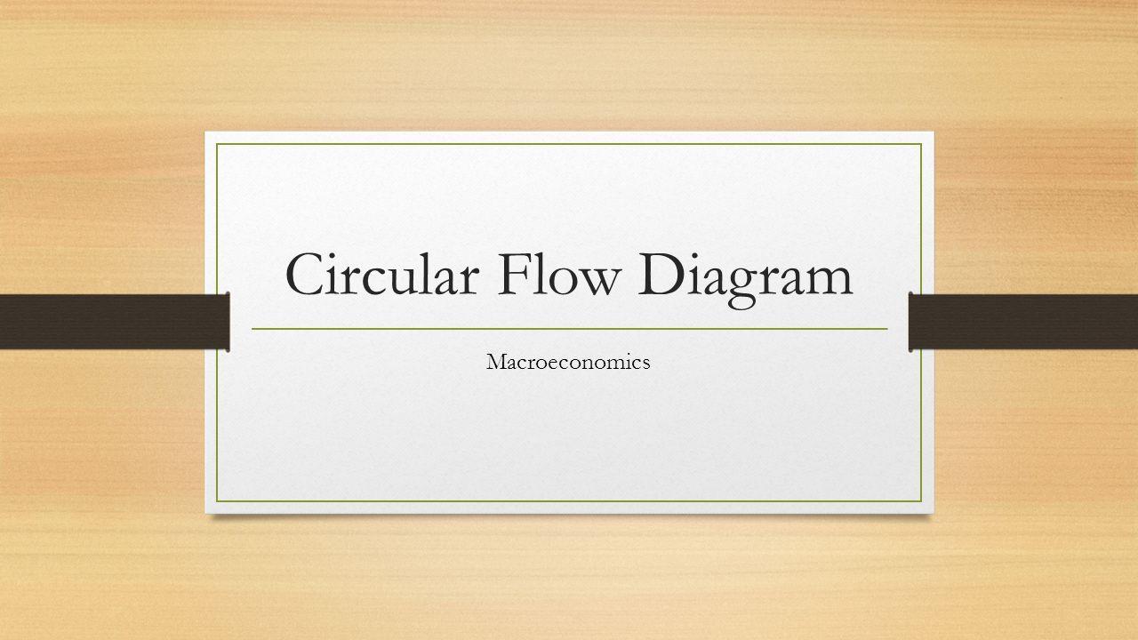 Circular flow diagram macroeconomics our first model the 1 circular flow diagram macroeconomics pooptronica Images