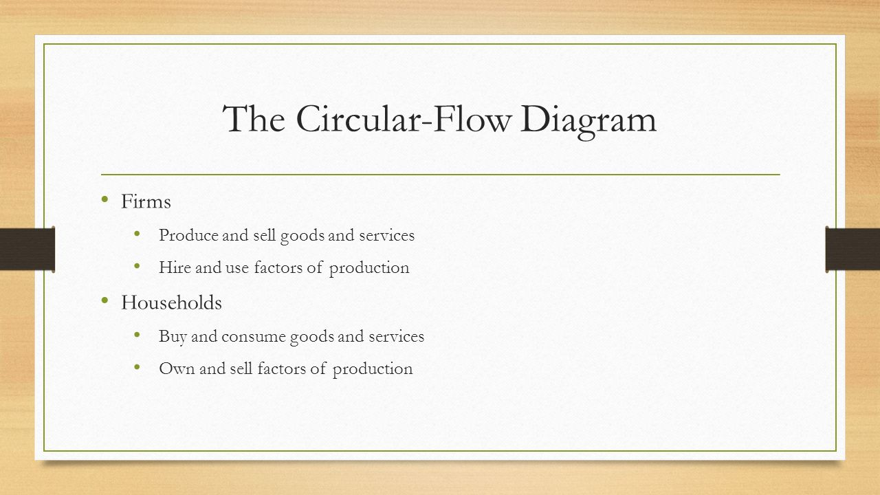 Circular flow diagram macroeconomics our first model the 3 the circular flow diagram firms produce and sell goods and services hire and use factors of production households buy and consume goods and services own pooptronica Images