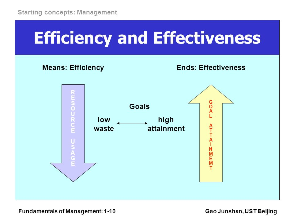 Fundamentals of Management: 1-10Gao Junshan, UST Beijing Efficiency and Effectiveness Means: Efficiency GOALATTAINMEMTGOALATTAINMEMT Ends: Effectiveness Goals low waste high attainment Starting concepts: Management RESOURCEUSAGERESOURCEUSAGE