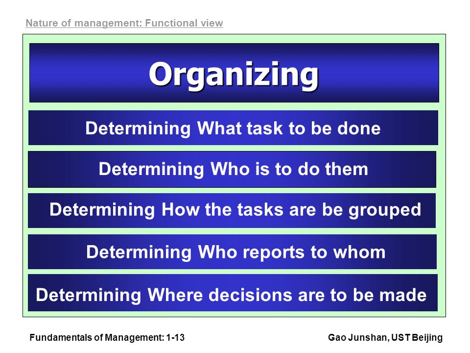 Fundamentals of Management: 1-13Gao Junshan, UST Beijing Organizing Determining What task to be done Determining Who is to do them Determining How the tasks are be grouped Determining Who reports to whom Determining Where decisions are to be made Nature of management: Functional view
