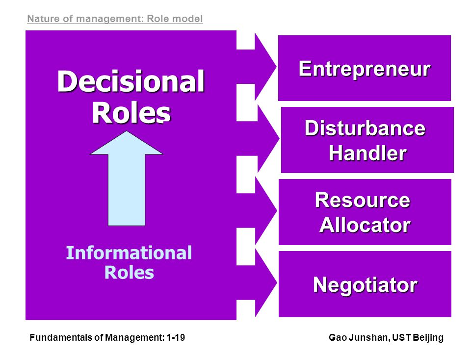 Fundamentals of Management: 1-19Gao Junshan, UST Beijing Entrepreneur Negotiator DecisionalRoles DisturbanceHandler ResourceAllocator Informational Roles Nature of management: Role model