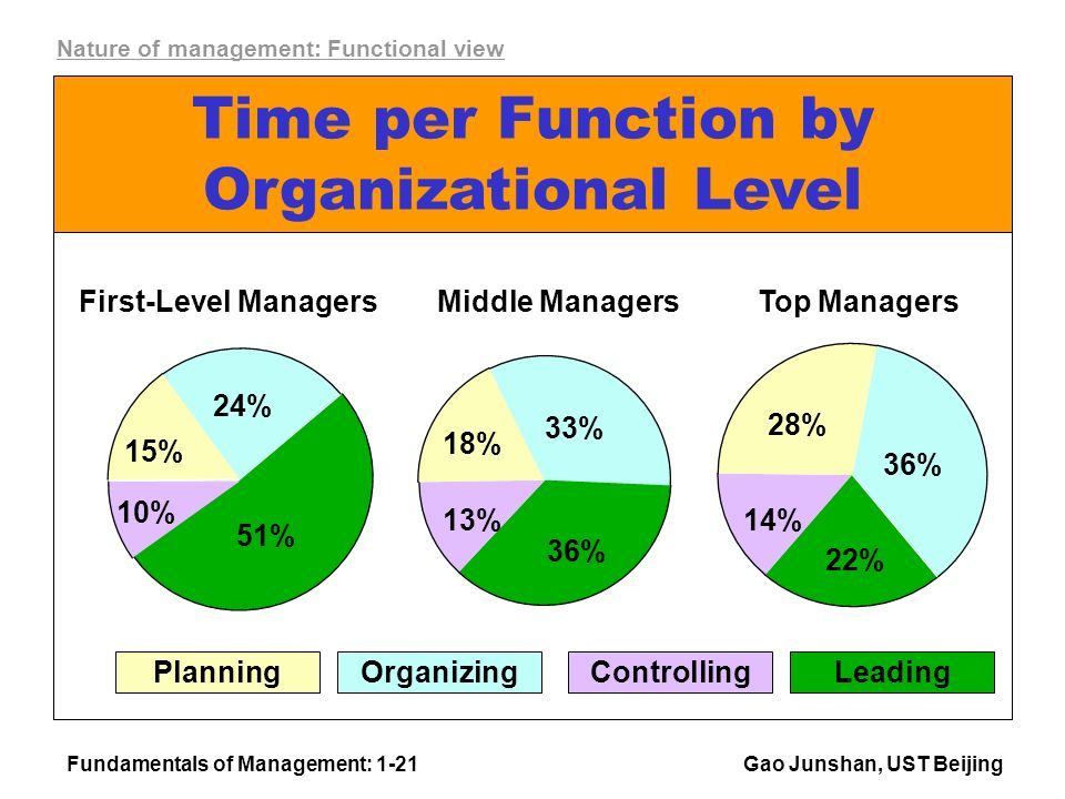 Fundamentals of Management: 1-21Gao Junshan, UST Beijing Time per Function by Organizational Level OrganizingLeading Controlling Planning First-Level Managers 24% 51% 10% 15% Middle Managers 18% 33% 13% 36% Top Managers 28% 36% 22% 14% Nature of management: Functional view