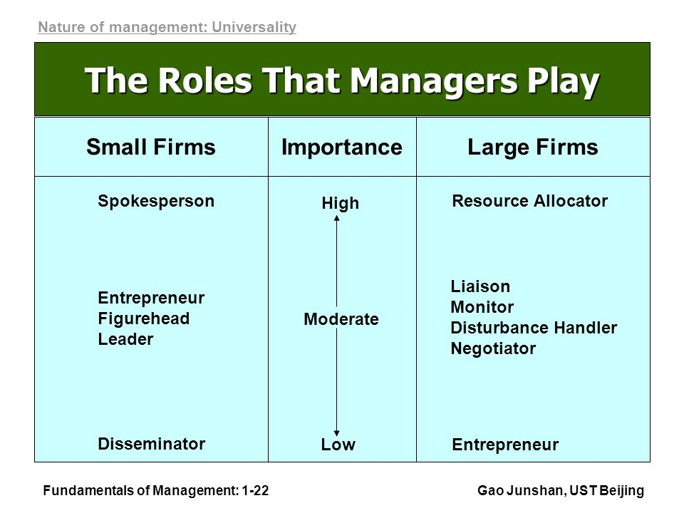 Fundamentals of Management: 1-22Gao Junshan, UST Beijing The Roles That Managers Play High Moderate Low Importance Spokesperson Resource Allocator Entrepreneur Figurehead Leader Liaison Monitor Disturbance Handler Negotiator Disseminator Entrepreneur Small FirmsLarge Firms Nature of management: Universality