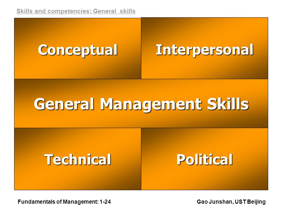 Fundamentals of Management: 1-24Gao Junshan, UST Beijing Interpersonal Conceptual TechnicalPolitical General Management Skills Skills and competencies: General skills