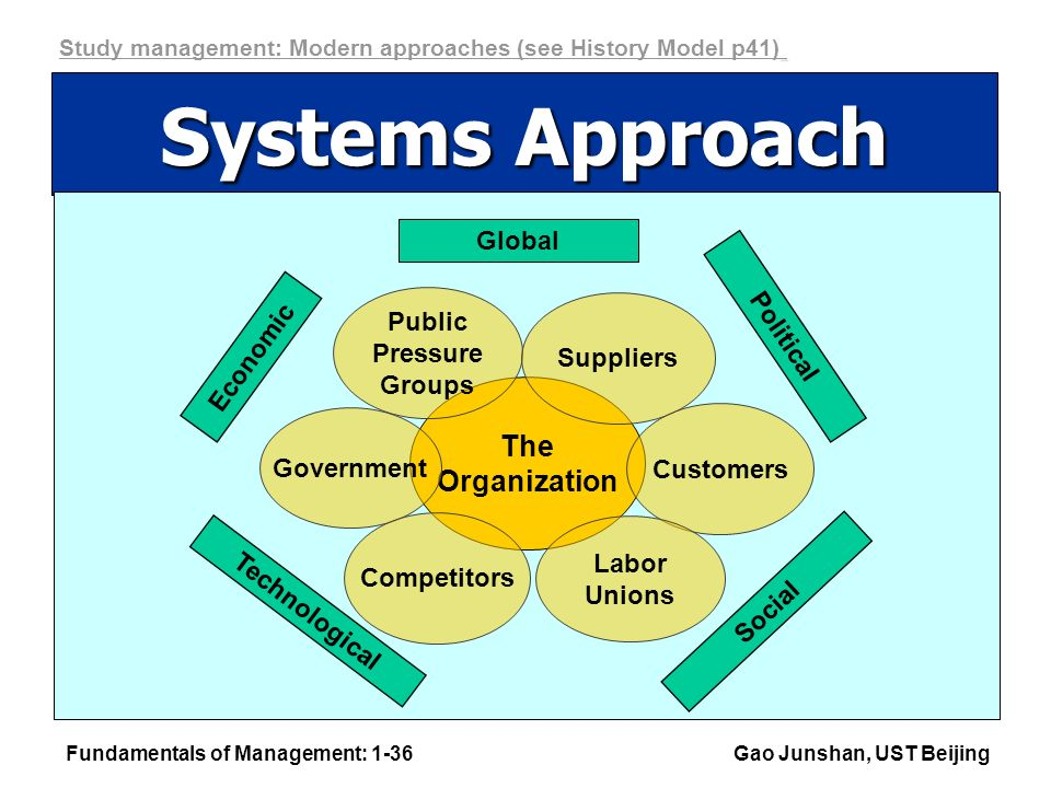 Fundamentals of Management: 1-36Gao Junshan, UST Beijing Systems Approach Social Technological Global Political The Organization Economic Public Pressure Groups Suppliers Customers Labor Unions Government Competitors Study management: Modern approaches (see History Model p41)