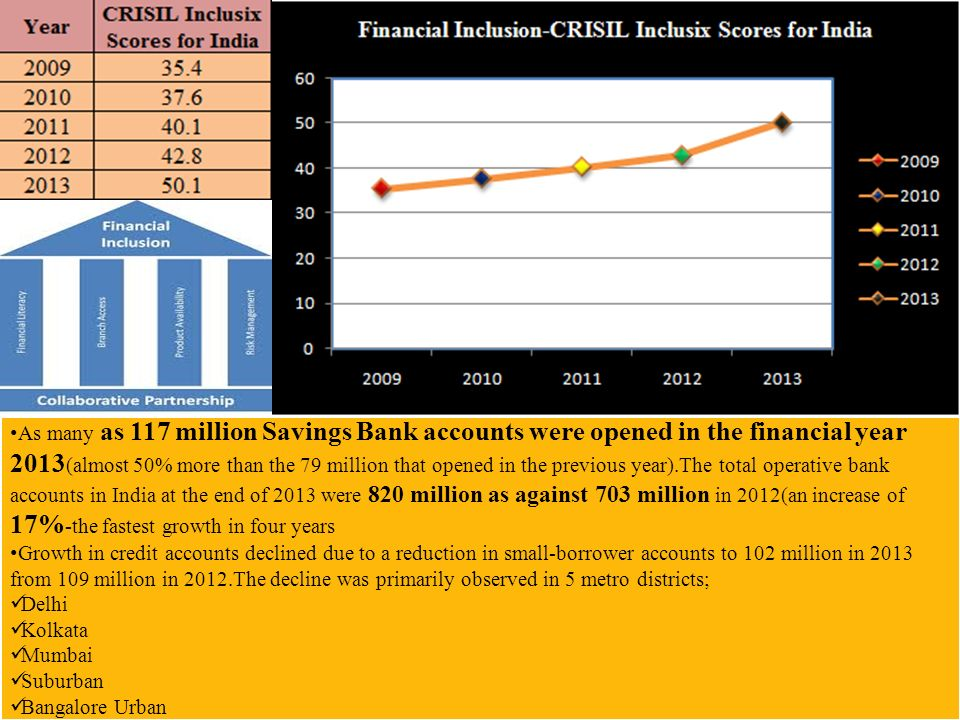 As many as 117 million Savings Bank accounts were opened in the financial year 2013 (almost 50% more than the 79 million that opened in the previous year).The total operative bank accounts in India at the end of 2013 were 820 million as against 703 million in 2012(an increase of 17% -the fastest growth in four years Growth in credit accounts declined due to a reduction in small-borrower accounts to 102 million in 2013 from 109 million in 2012.The decline was primarily observed in 5 metro districts; Delhi Kolkata Mumbai Suburban Bangalore Urban As many as 117 million Savings Bank accounts were opened in the financial year 2013 (almost 50% more than the 79 million that opened in the previous year).The total operative bank accounts in India at the end of 2013 were 820 million as against 703 million in 2012(an increase of 17% -the fastest growth in four years Growth in credit accounts declined due to a reduction in small-borrower accounts to 102 million in 2013 from 109 million in 2012.The decline was primarily observed in 5 metro districts; Delhi Kolkata Mumbai Suburban Bangalore Urban