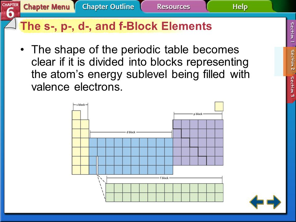 Energy sublevel ace energy sublevels have chapter menu the periodic table and periodic law section 6 1 periodic table periodic table with urtaz Image collections
