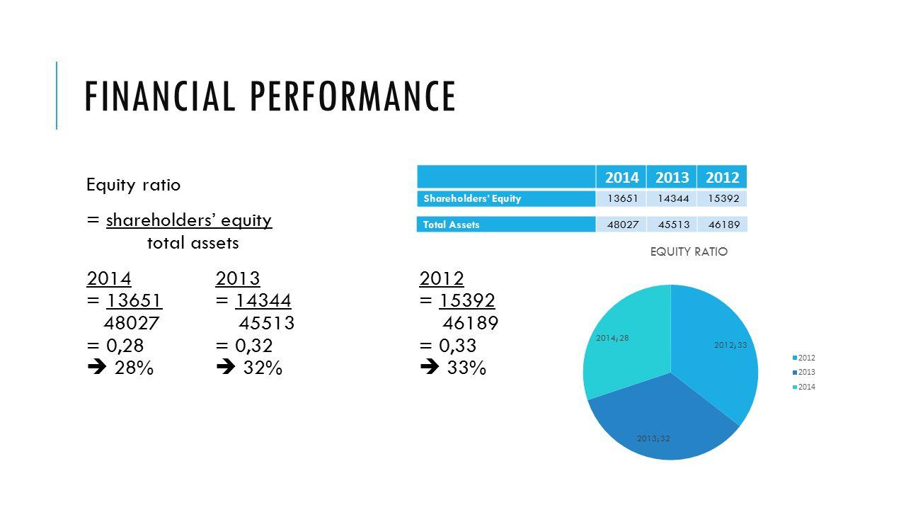 ikea financial performance ratio