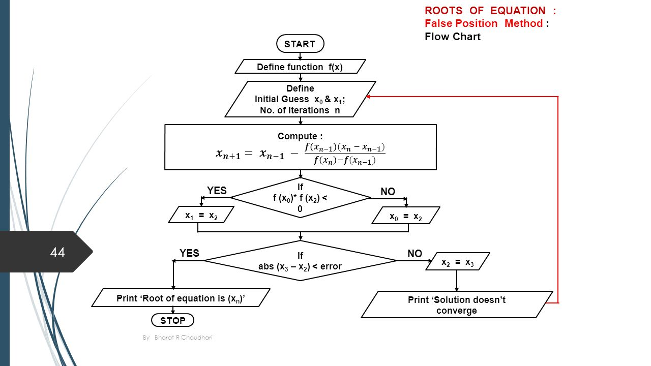Numerical methods and optimization c o u r s e 1 by bharat r roots of equation false position method flow chart define function fx nvjuhfo Image collections