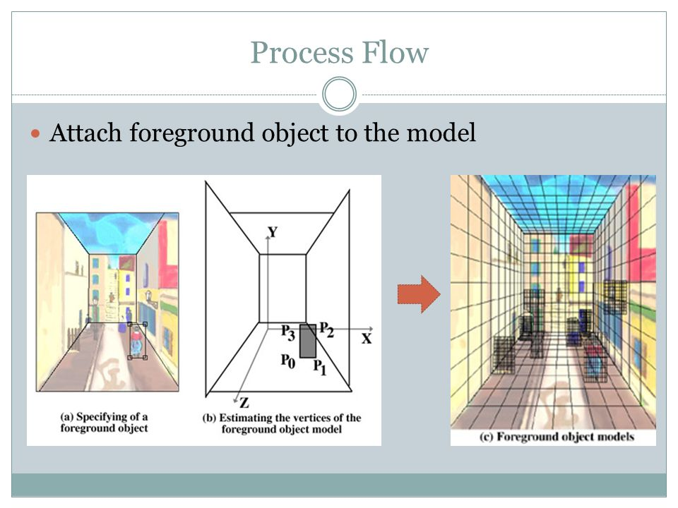 Process Flow Attach foreground object to the model