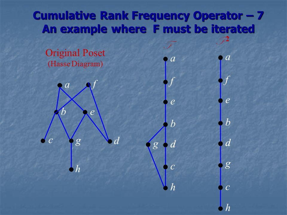 Jalasri consortium delhi jalgaon workshop teri u gp patil june 63 cumulative rank frequency operator 7 an example where f must be iterated original poset hasse diagram a f eb c g d h a f e b ad c h g a f e b ad ccuart Choice Image