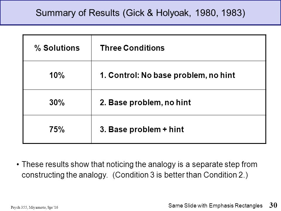 Summary of Results (Gick & Holyoak, 1980, 1983) Psych 355, Miyamoto, Spr 16 30 These results show that noticing the analogy is a separate step from constructing the analogy.
