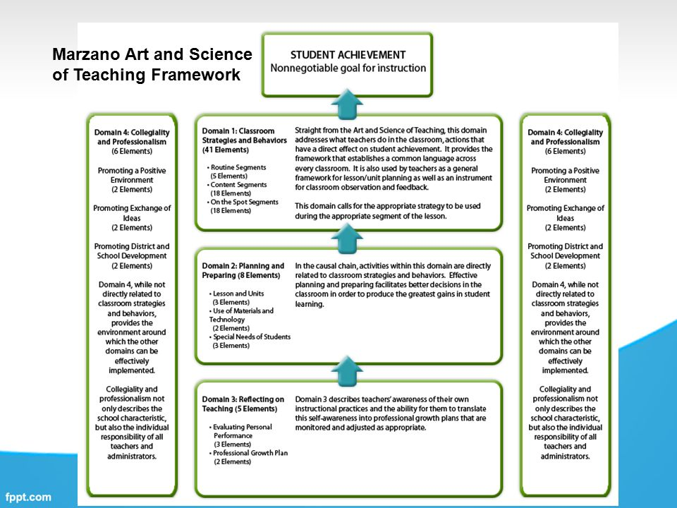 Marzano Art And Science Of Teaching - Lawteched