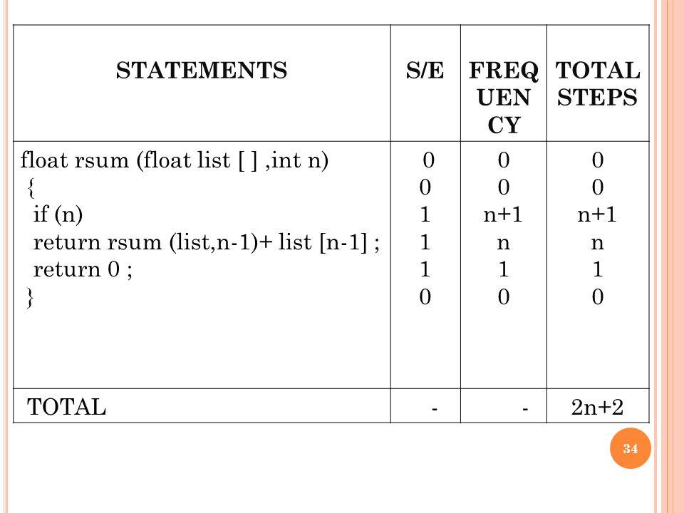 34 statementssefreq uen cy total steps float rsum float list int n if n return rsum listn 1 list n 1 return 0 0 1 0 n1 n 1 0 n1 n 1