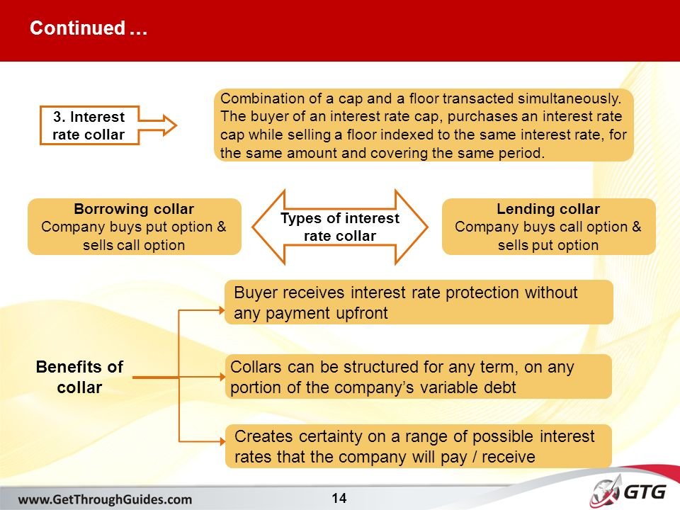 14 3. Interest rate collar Combination of a cap and a floor transacted simultaneously.