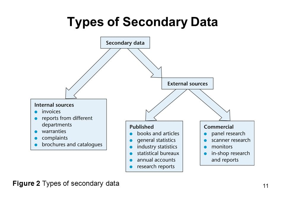 difference primary and secondary data Primary data is raw information collected by researchers for a specific purpose secondary data is information obtained by studying the reports of other researchers when researchers conduct primary research, they are collecting data in response to a specific question, or in accordance with a.