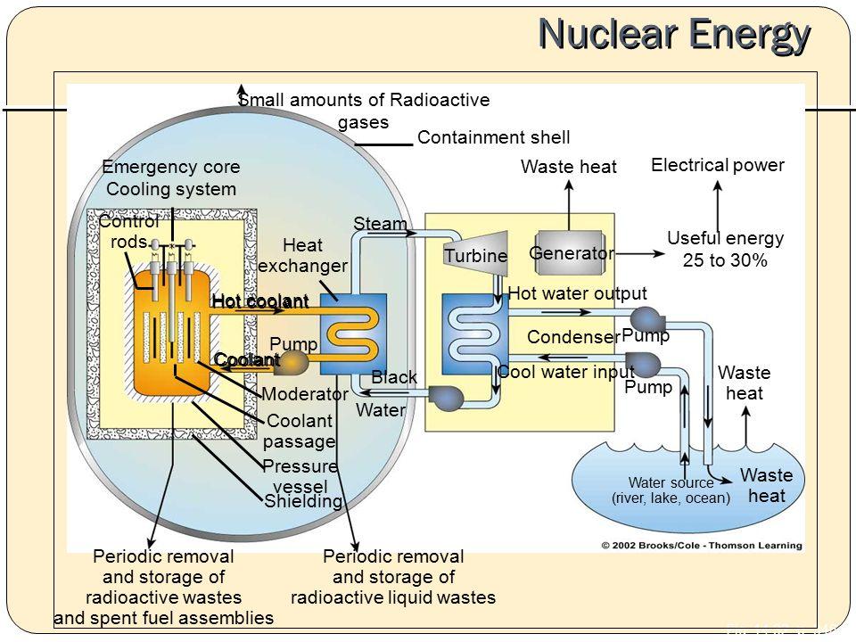 Nuclear Energy Fig. 14.32, p.