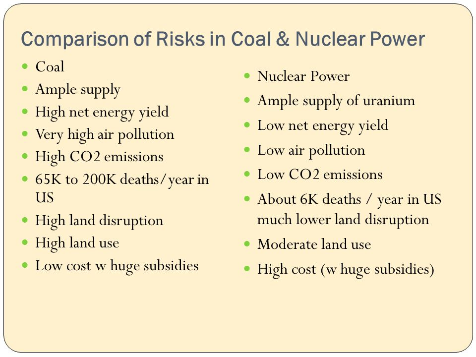 Comparison of Risks in Coal & Nuclear Power Coal Ample supply High net energy yield Very high air pollution High CO2 emissions 65K to 200K deaths/year in US High land disruption High land use Low cost w huge subsidies Nuclear Power Ample supply of uranium Low net energy yield Low air pollution Low CO2 emissions About 6K deaths / year in US much lower land disruption Moderate land use High cost (w huge subsidies)