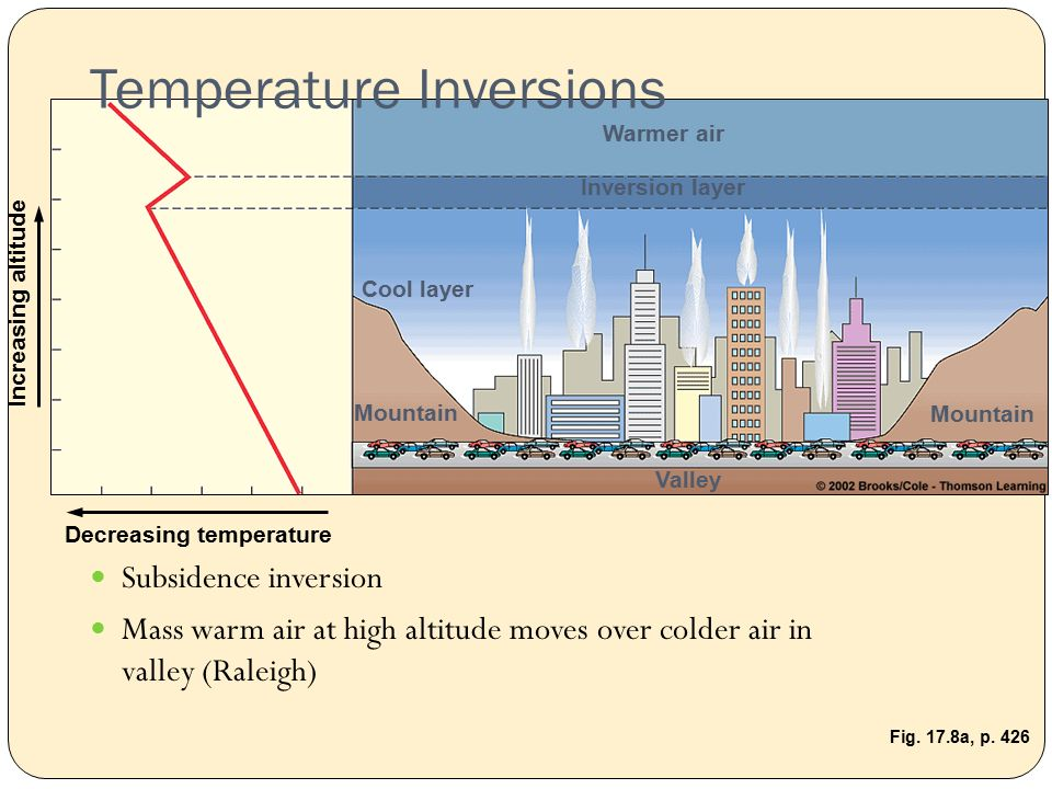 Warmer air Inversion layer Cool layer Mountain Valley Decreasing temperature Increasing altitude Fig.