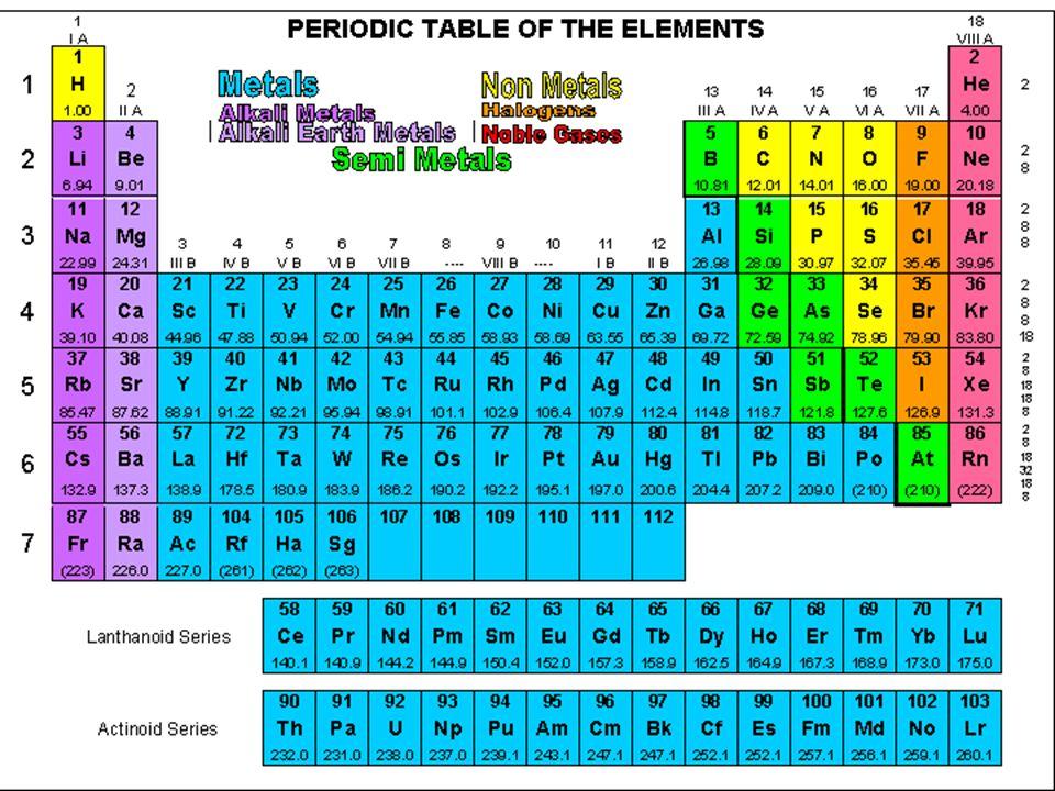 Periodic table dmitri mendeleev russian chemist school download ppt periodic table urtaz Images