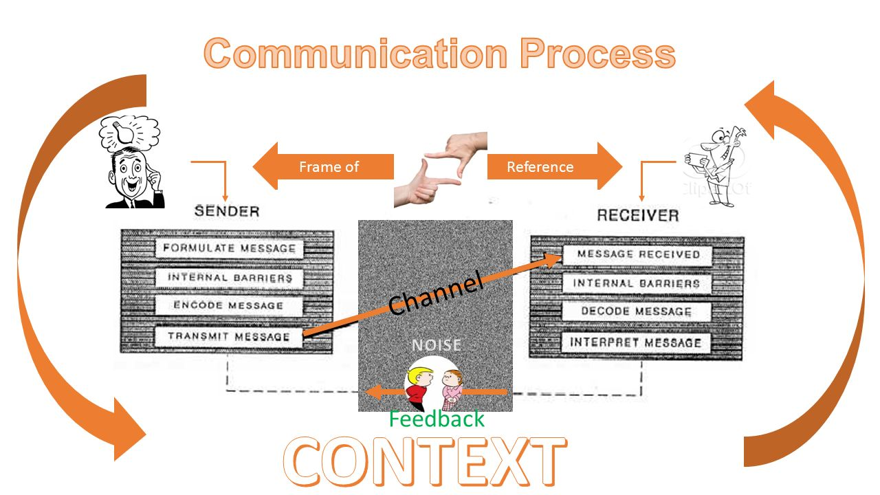 Fancy What Is Frame Of Reference In Communication Elaboration ...