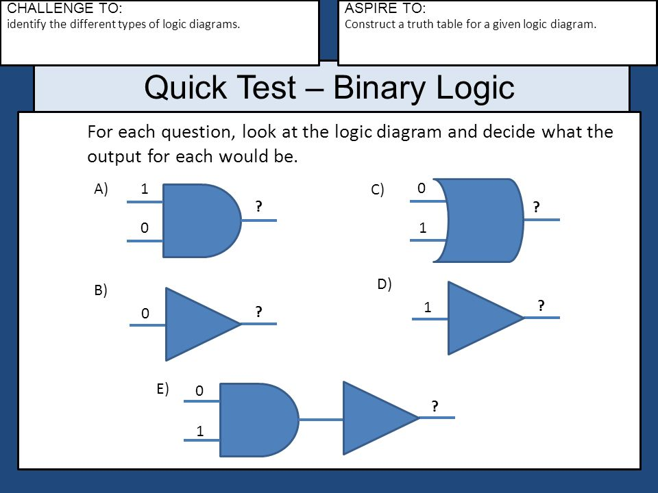 Gcse computing topic 2 lesson 5a binary logic challenge to challenge to identify the different types of logic diagrams ccuart Images