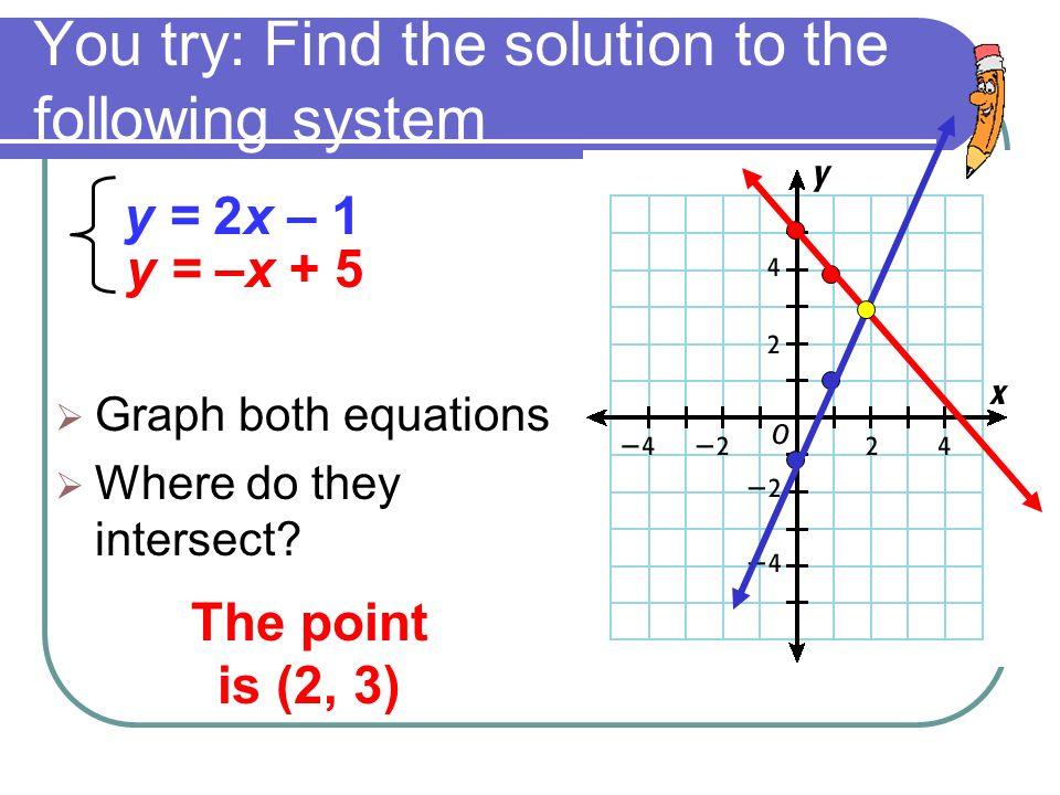 You try: Find the solution to the following system  Graph both equations  Where do they intersect.