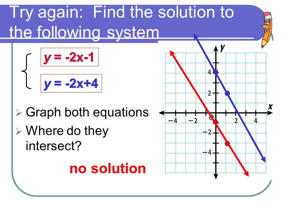 Try again: Find the solution to the following system  Graph both equations  Where do they intersect.