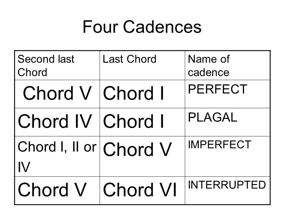 Advanced Rudiments: Writing Cadences In Keyboard Style: Cadences