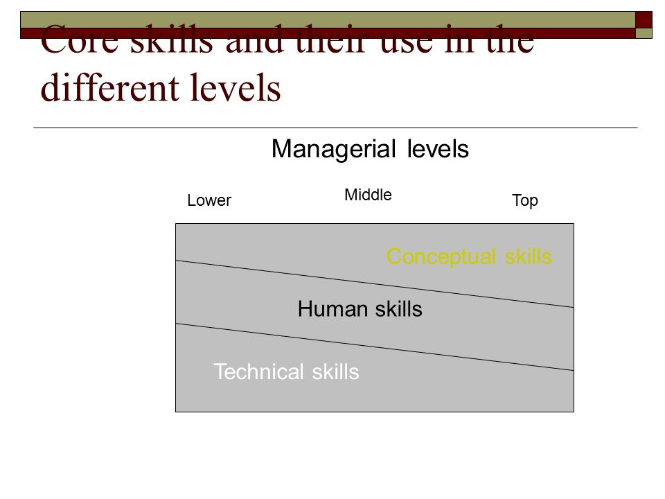 Core skills and their use in the different levels Conceptual skills Human skills Technical skills Managerial levels Lower Middle Top