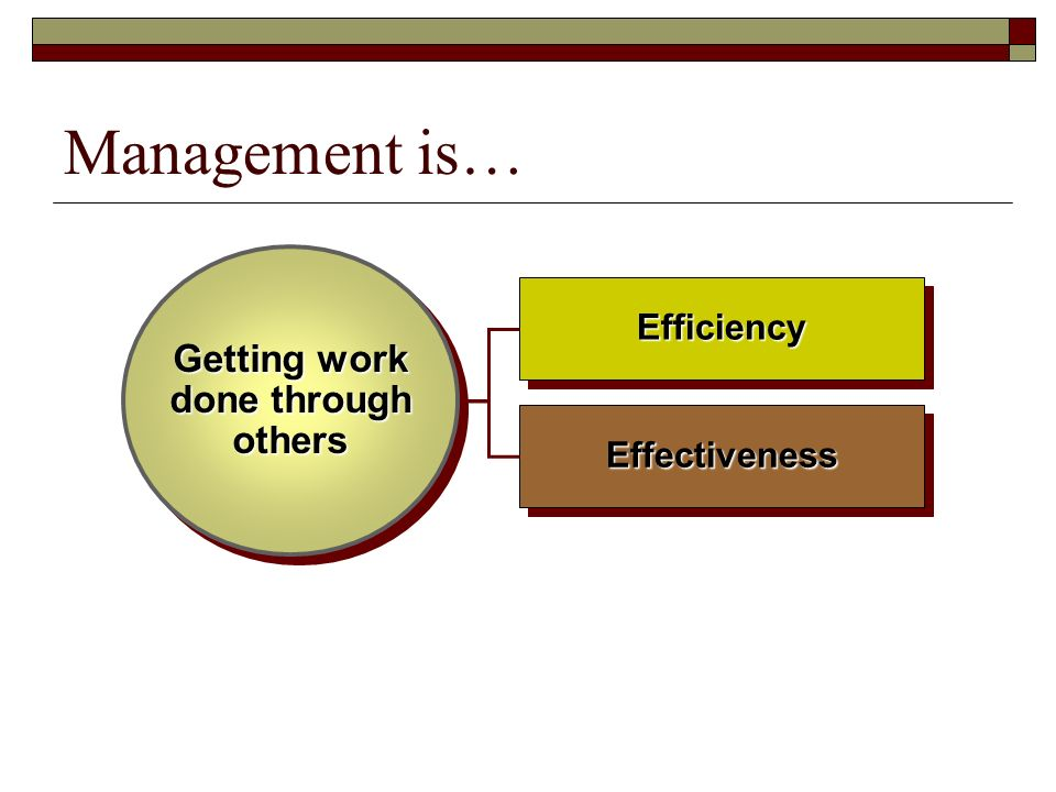 Management is… EffectivenessEffectiveness EfficiencyEfficiency Getting work done through others