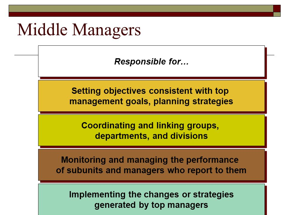 Middle Managers Responsible for… Setting objectives consistent with top management goals, planning strategies Coordinating and linking groups, departments, and divisions Monitoring and managing the performance of subunits and managers who report to them Implementing the changes or strategies generated by top managers