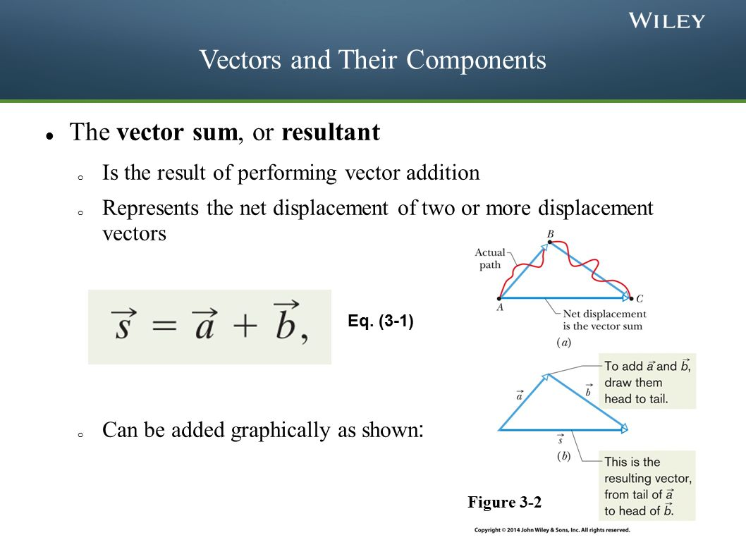 Wonderful vector and scalar quantities images