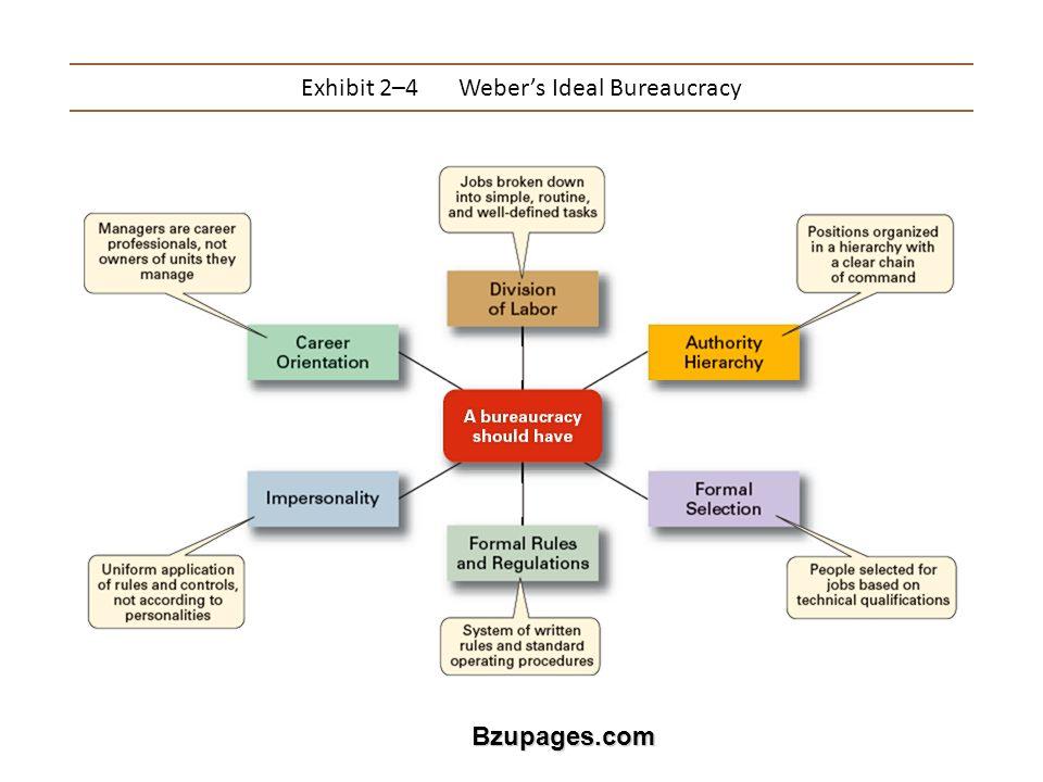 Bzupages.com Exhibit 2–4Weber's Ideal Bureaucracy