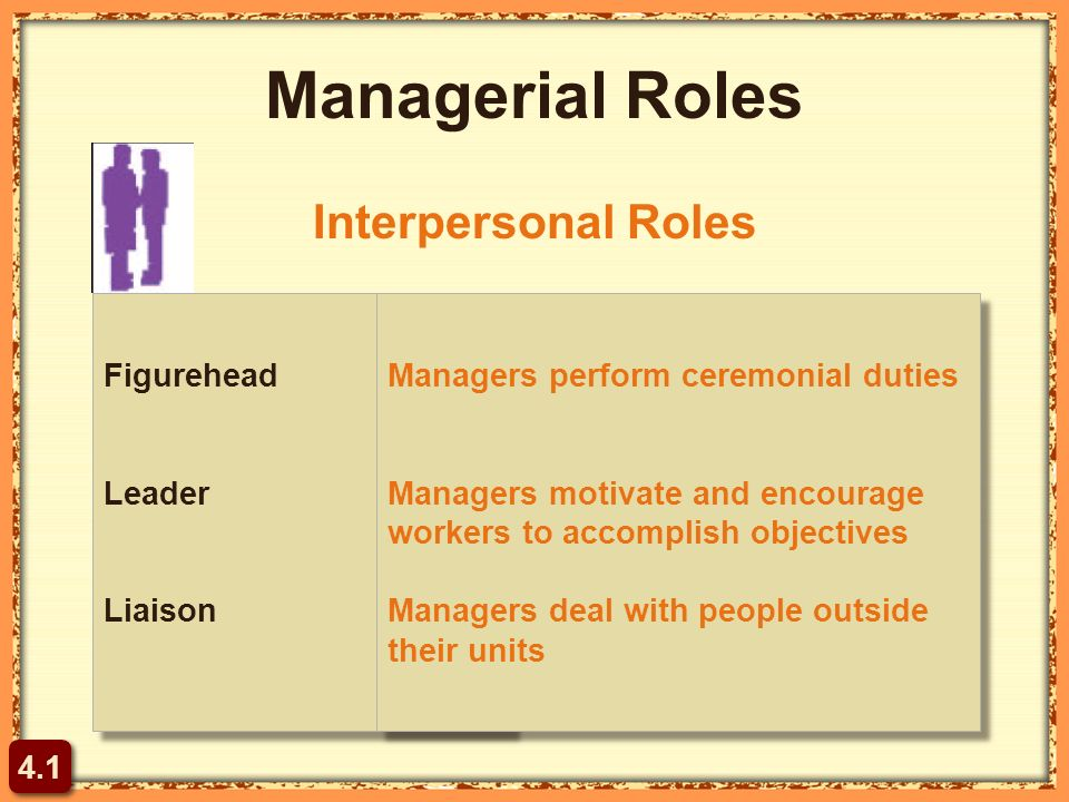 Managerial Roles Figurehead Leader Liaison Figurehead Leader Liaison Managers perform ceremonial duties Managers motivate and encourage workers to accomplish objectives Managers deal with people outside their units Managers perform ceremonial duties Managers motivate and encourage workers to accomplish objectives Managers deal with people outside their units Interpersonal Roles 4.1