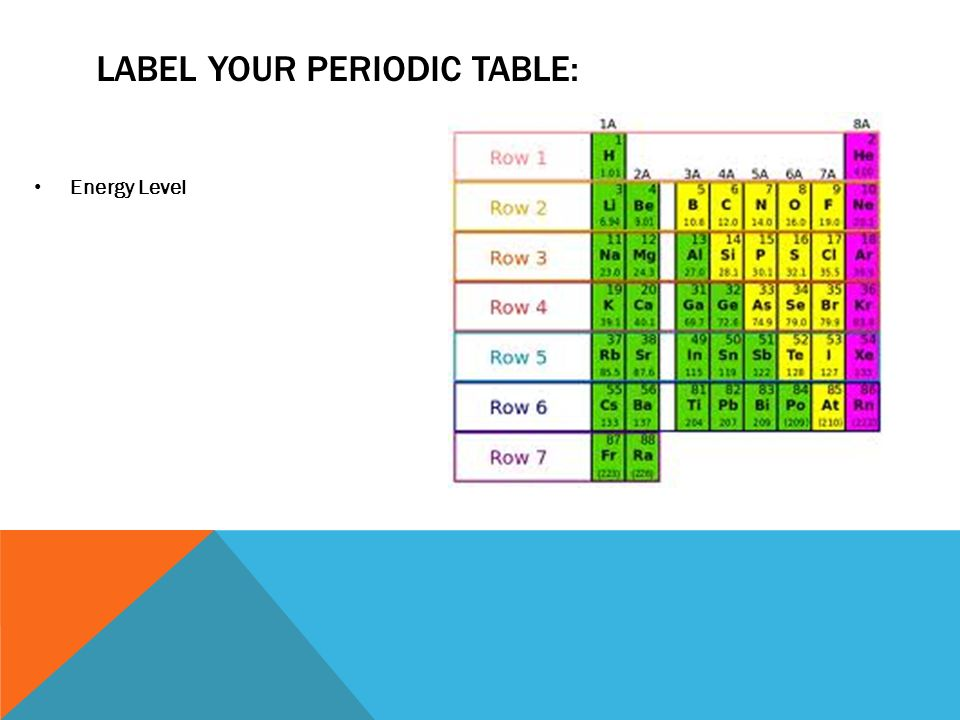 2 label your periodic table energy level - Periodic Table Energy Level Electrons