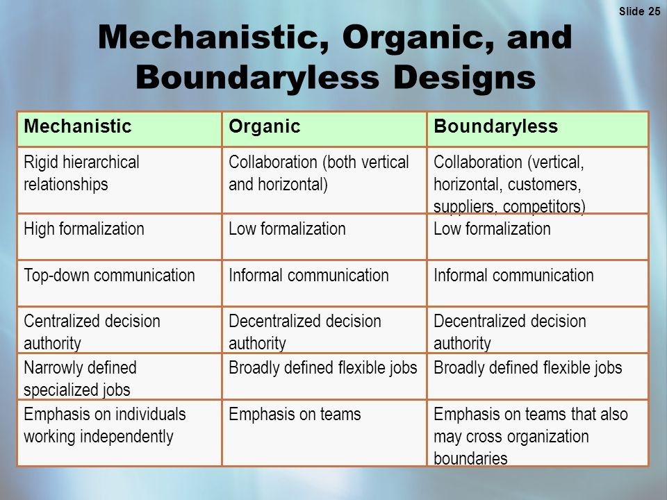 Slide 25 Mechanistic, Organic, and Boundaryless Designs Emphasis on teams that also may cross organization boundaries Emphasis on teamsEmphasis on individuals working independently Broadly defined flexible jobs Narrowly defined specialized jobs Decentralized decision authority Centralized decision authority Informal communication Top-down communication Low formalization High formalization Collaboration (vertical, horizontal, customers, suppliers, competitors) Collaboration (both vertical and horizontal) Rigid hierarchical relationships BoundarylessOrganicMechanistic