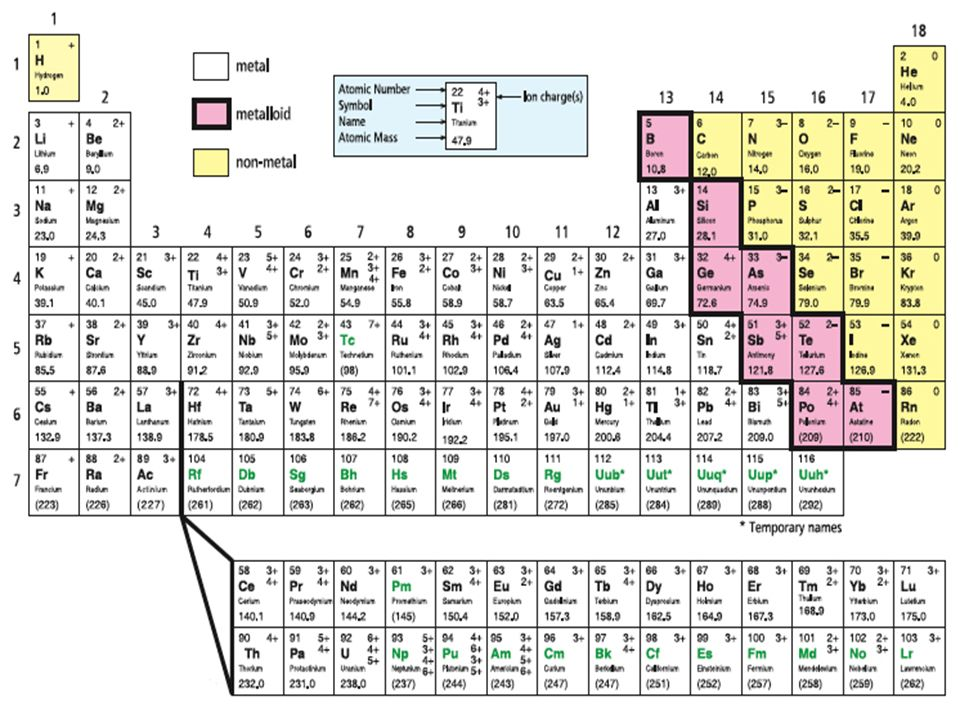 22 periodic table and chemical properties bc science 9 p ppt 7 metals non metals metalloids there are many patterns in the periodic table due to mendeleevs organization interesting patterns such as the groups urtaz Choice Image