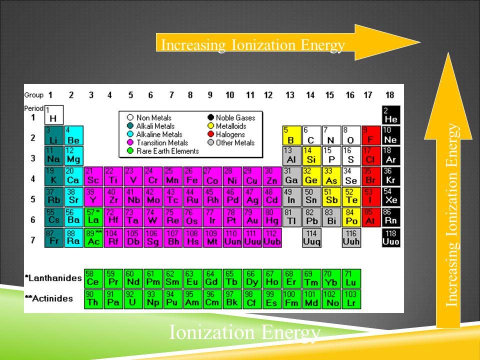 periodic table alkali metals alkaline earth metals halogens gallery the periodic table the periodic table was - Periodic Table With Alkali Metals Halogens