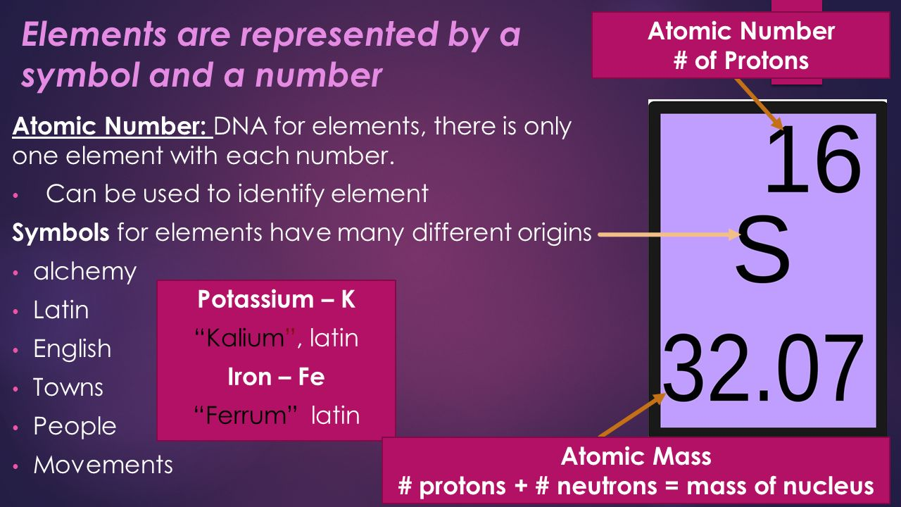 What is an element how many elements can you list or name ppt 6 elements are represented by a symbol biocorpaavc Gallery