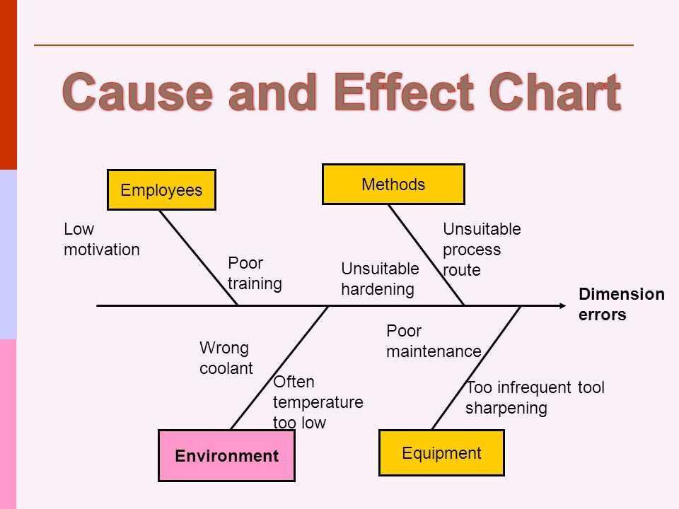 cause and effect chart of cranston nissan