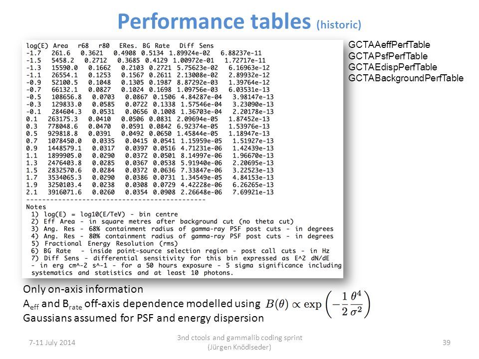 Performance tables (historic) 7-11 July 2014 3nd ctools and gammalib coding sprint (Jürgen Knödlseder) 39 Only on-axis information A eff and B rate off-axis dependence modelled using Gaussians assumed for PSF and energy dispersion GCTAAeffPerfTable GCTAPsfPerfTable GCTAEdispPerfTable GCTABackgroundPerfTable
