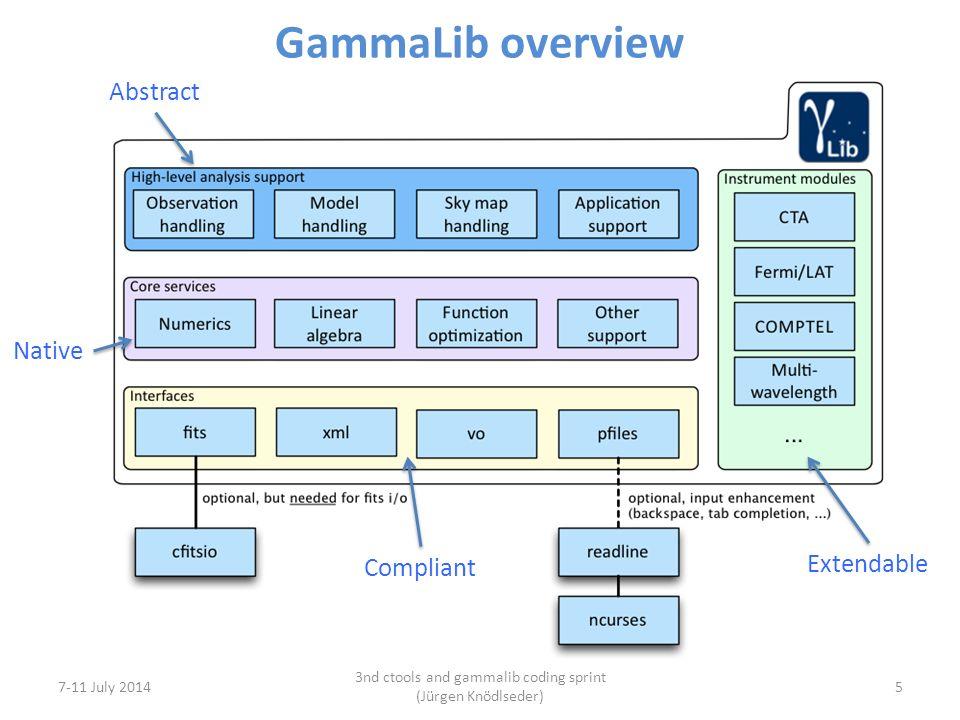 GammaLib overview 7-11 July 2014 3nd ctools and gammalib coding sprint (Jürgen Knödlseder) 5 Extendable Abstract Native Compliant