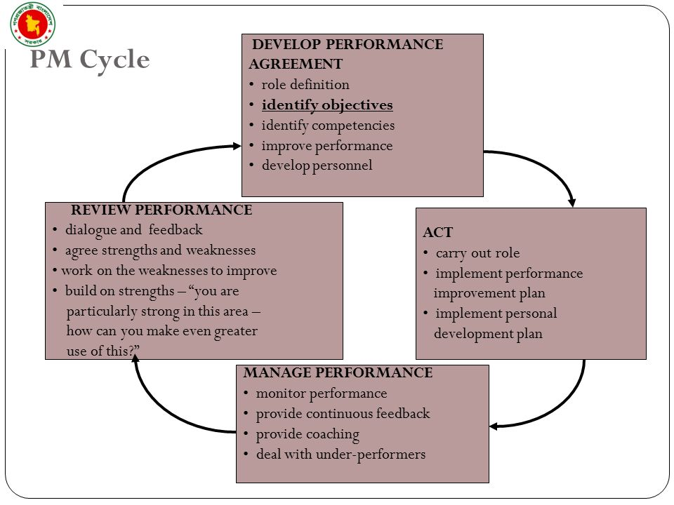 19 PM Cycle 19 DEVELOP PERFORMANCE AGREEMENT Role Definition Identify  Objectives Identify Competencies Improve ...  Performance Improvement Plan Definition