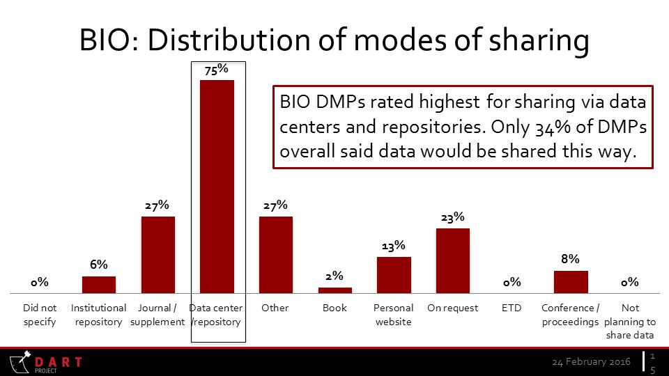 BIO: Distribution of modes of sharing 24 February